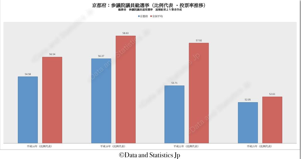26京都府:投票率:参院選