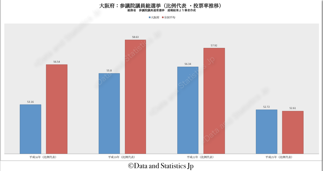 27大阪府:投票率:参院選