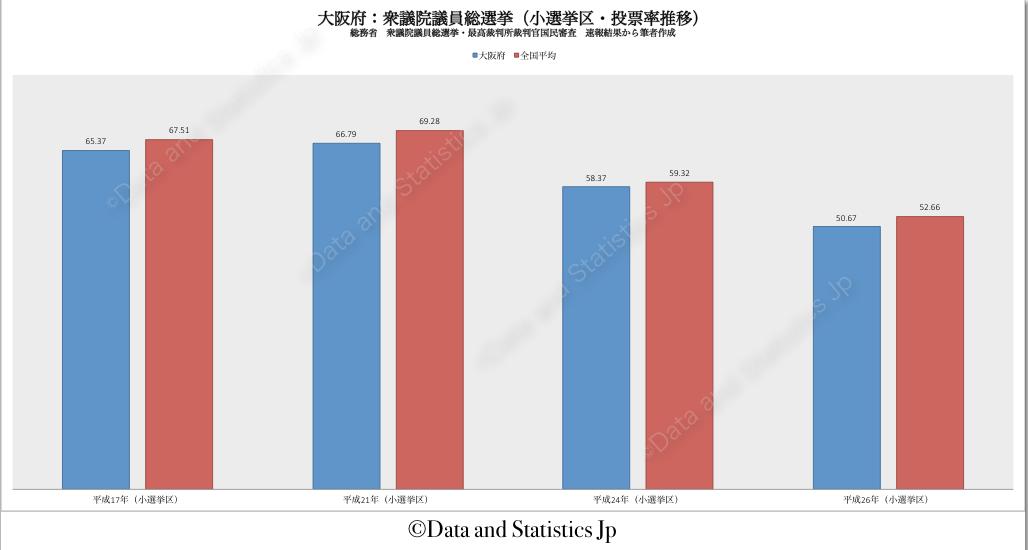 27大阪府:投票率:衆院選