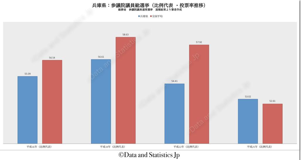 28兵庫県:投票率:参院選