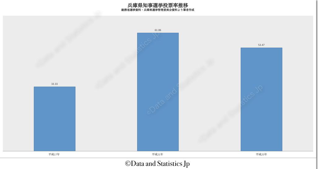 28兵庫県:投票率:知事選