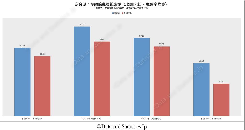 29奈良県:投票率:参院選