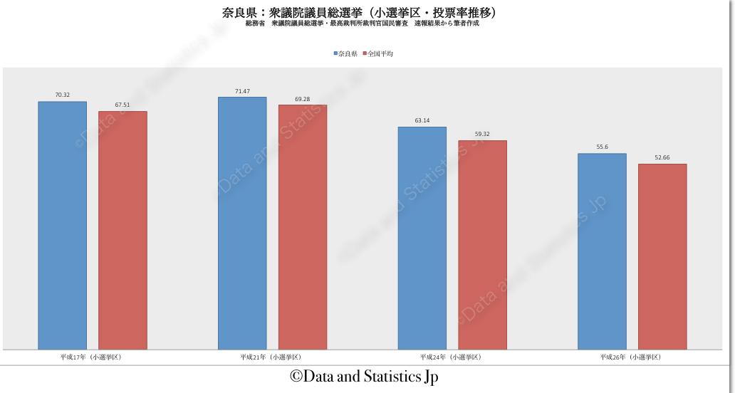 29奈良県:投票率:衆院選