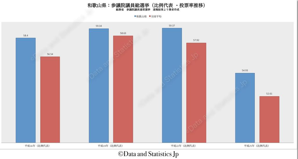30和歌山県:投票率:参院選