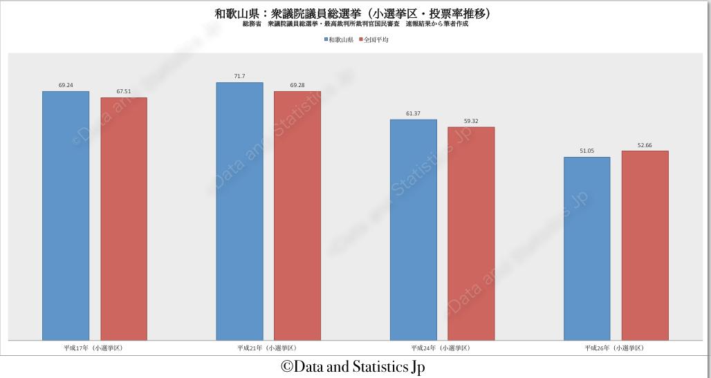 30和歌山県:投票率:衆院選