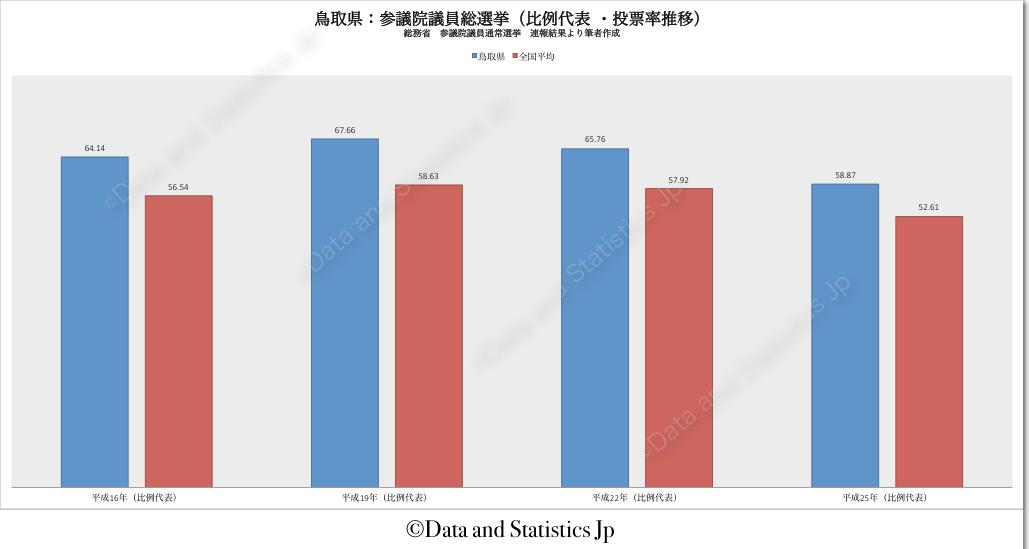31鳥取県:投票率:参院選