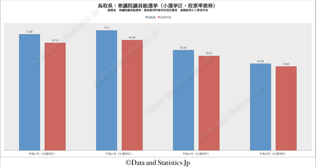 31鳥取県:投票率:衆院選