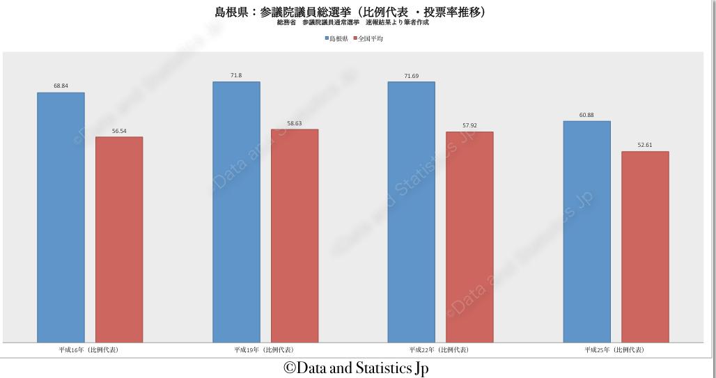 32島根県:投票率:参院選