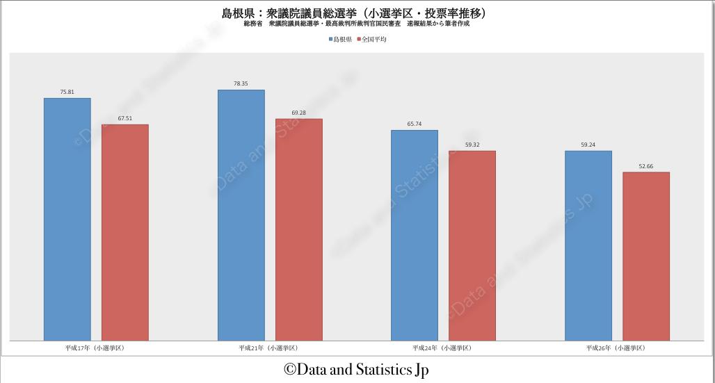 32島根県:投票率:衆院選