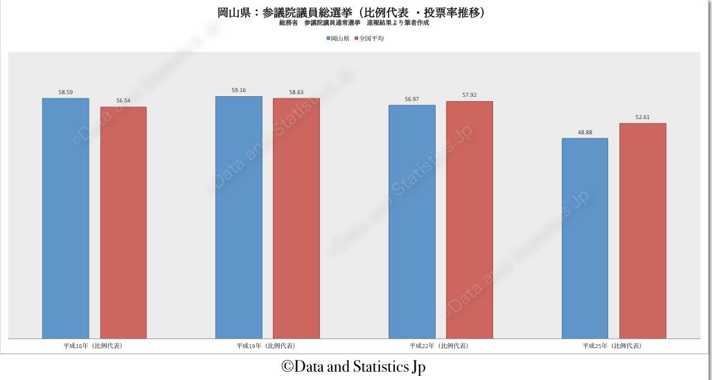 33岡山県:投票率:参院選