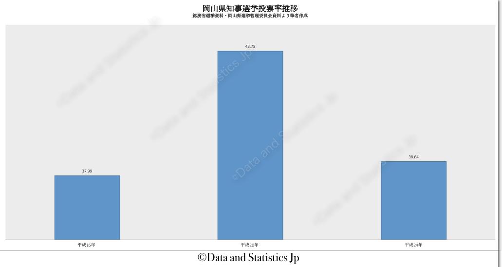 33岡山県:投票率:知事選