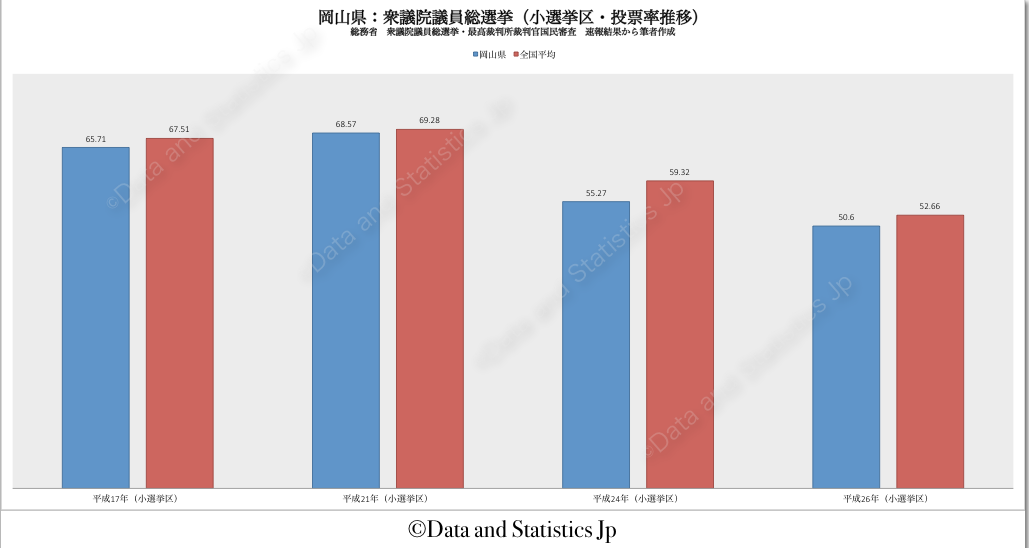 33岡山県:投票率:衆院選