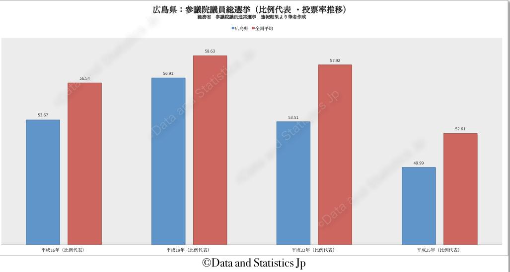 34広島県:投票率:参院選