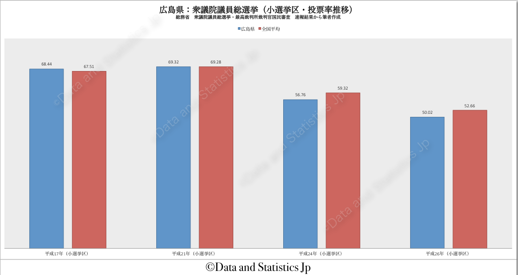 34広島県:投票率:衆院選