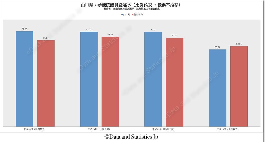 35山口県:投票率:参院選