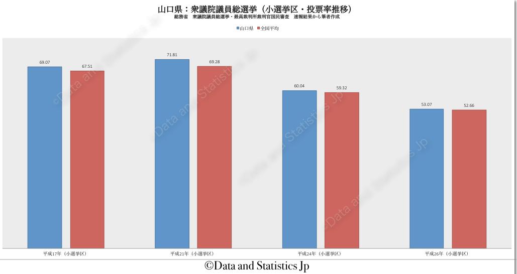 35山口県:投票率:衆院選