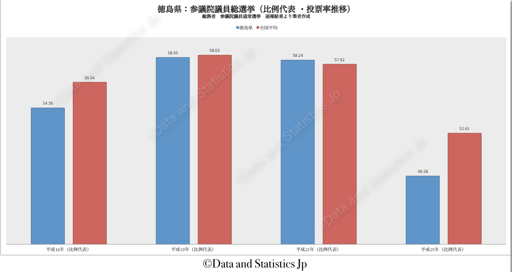 36徳島県:投票率:参院選