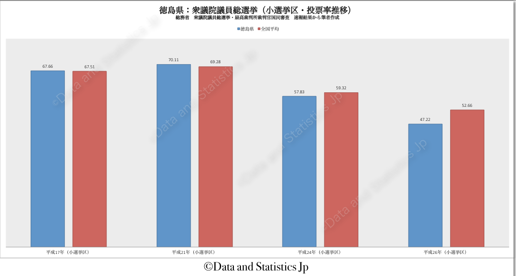 36徳島県:投票率:衆院選