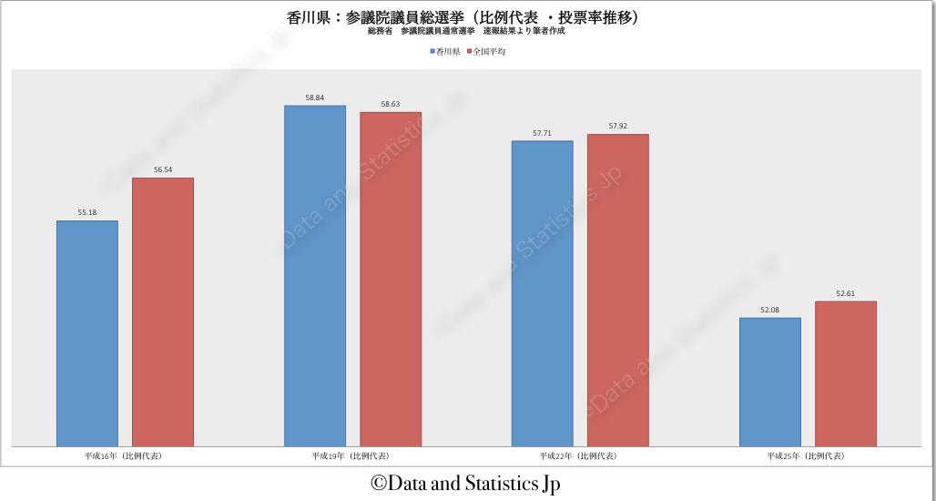 37香川県:投票率:参院選