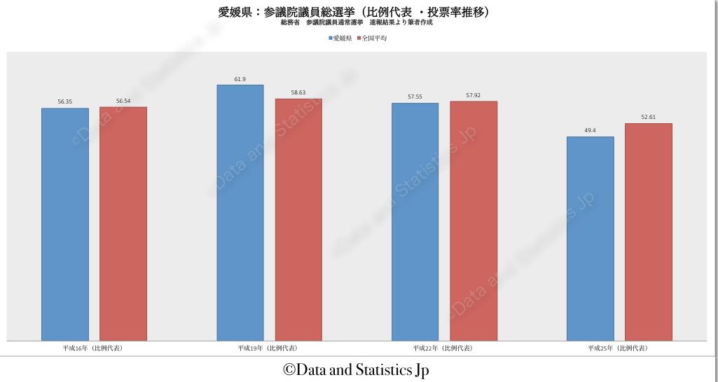 38愛媛県:投票率:参院選