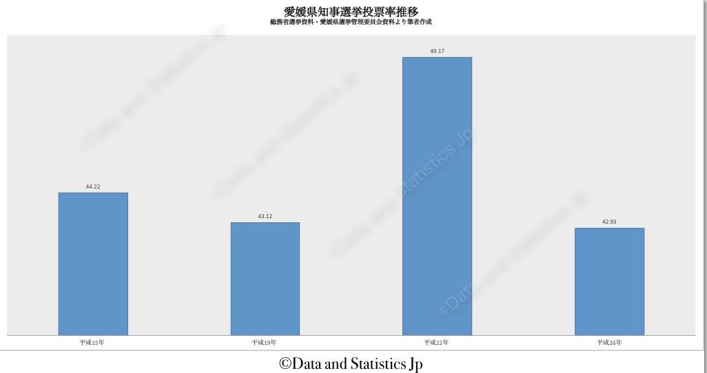 38愛媛県:投票率:知事選
