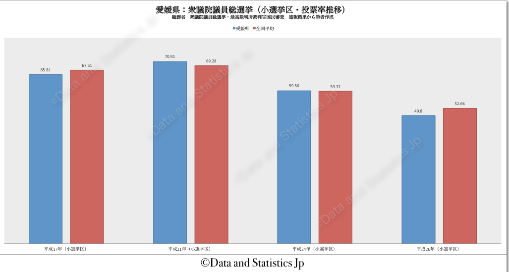 38愛媛県:投票率:衆院選