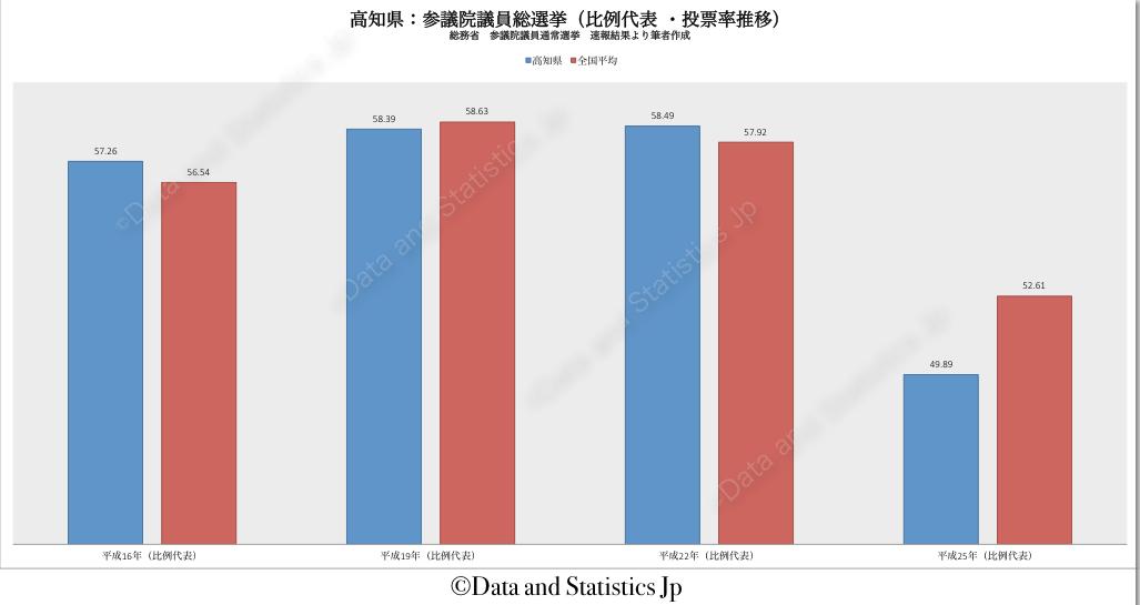 39高知県:投票率:参院選
