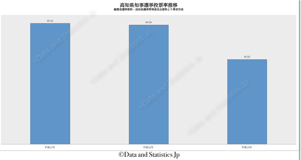 39高知県:投票率:知事選