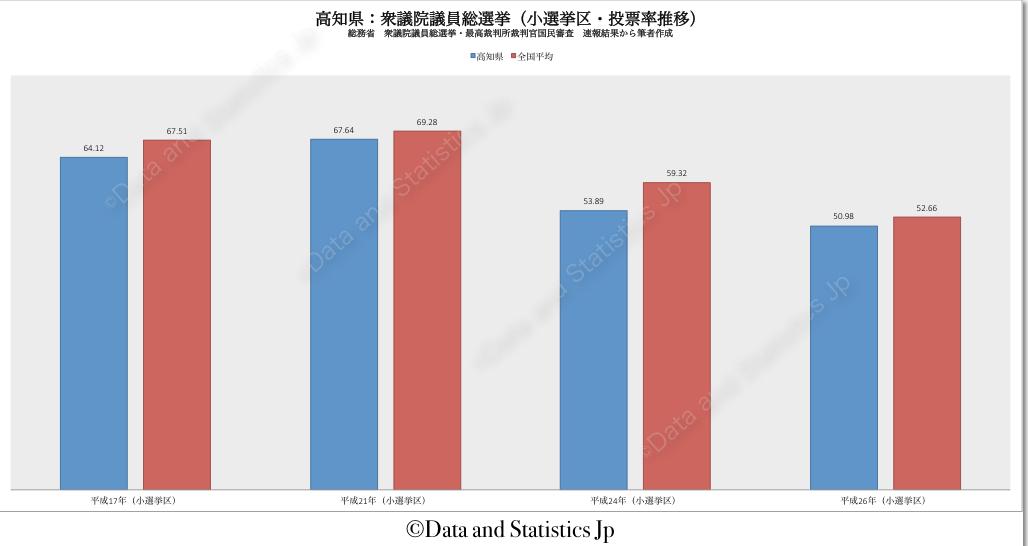 39高知県:投票率:衆院選