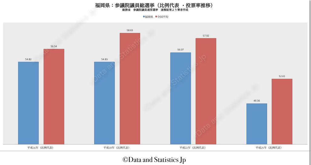 40福岡県:投票率:参院選
