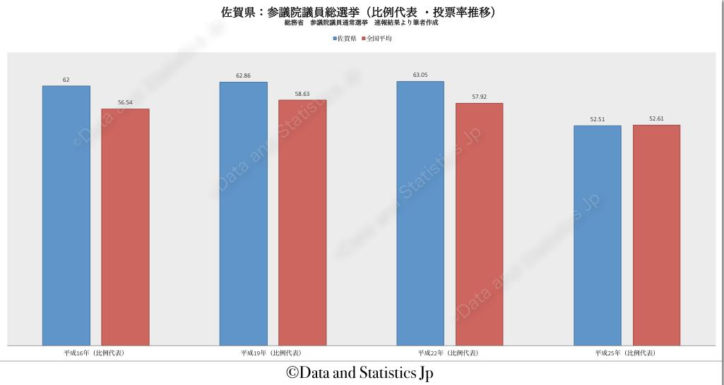 41佐賀県:投票率:参院選
