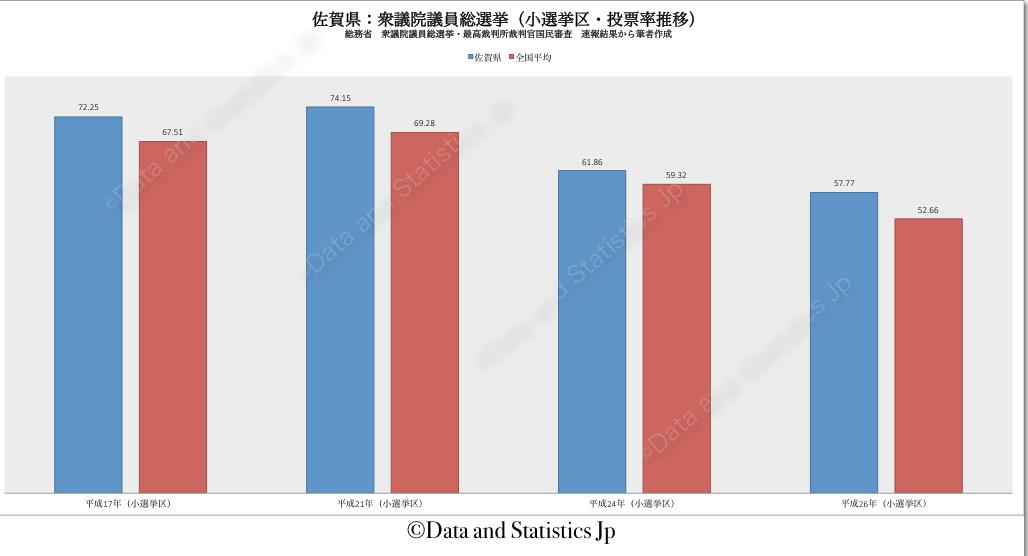 41佐賀県:投票率:衆院選