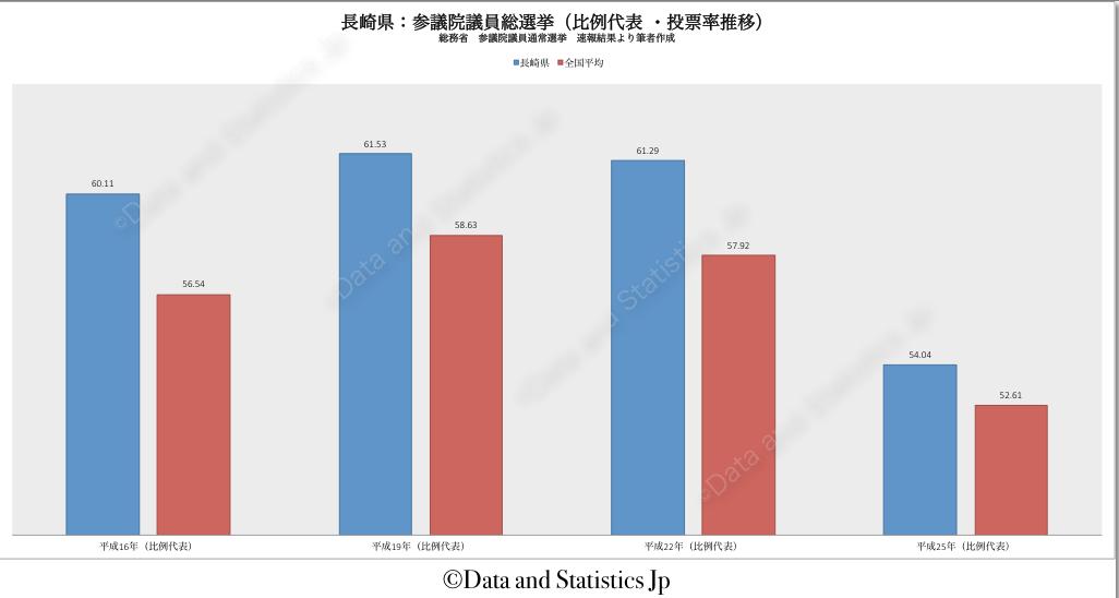 42長崎県:投票率:参院選