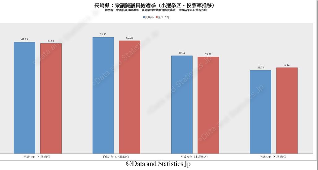 42長崎県:投票率:衆院選