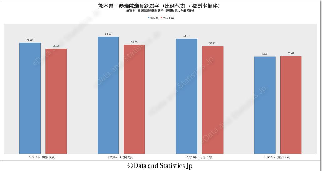 43熊本県:投票率:参院選