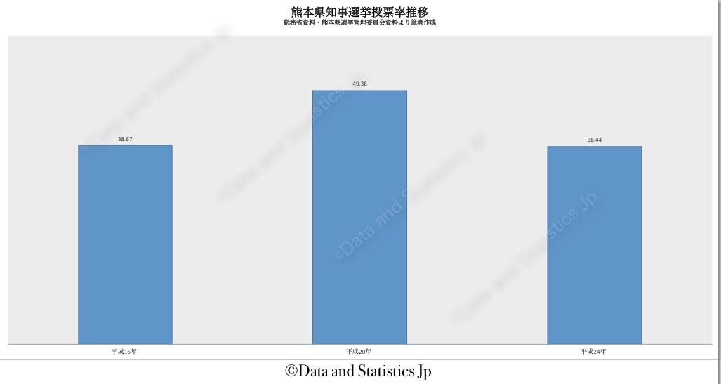 43熊本県:投票率:知事選