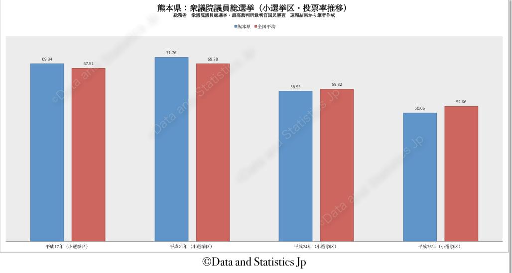 43熊本県:投票率:衆院選