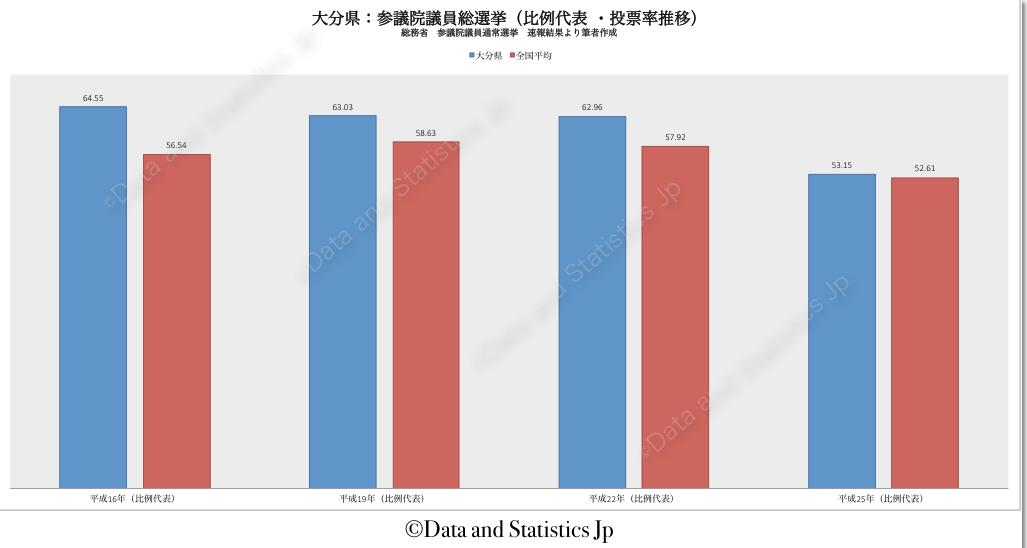 44大分県:投票率:参院選