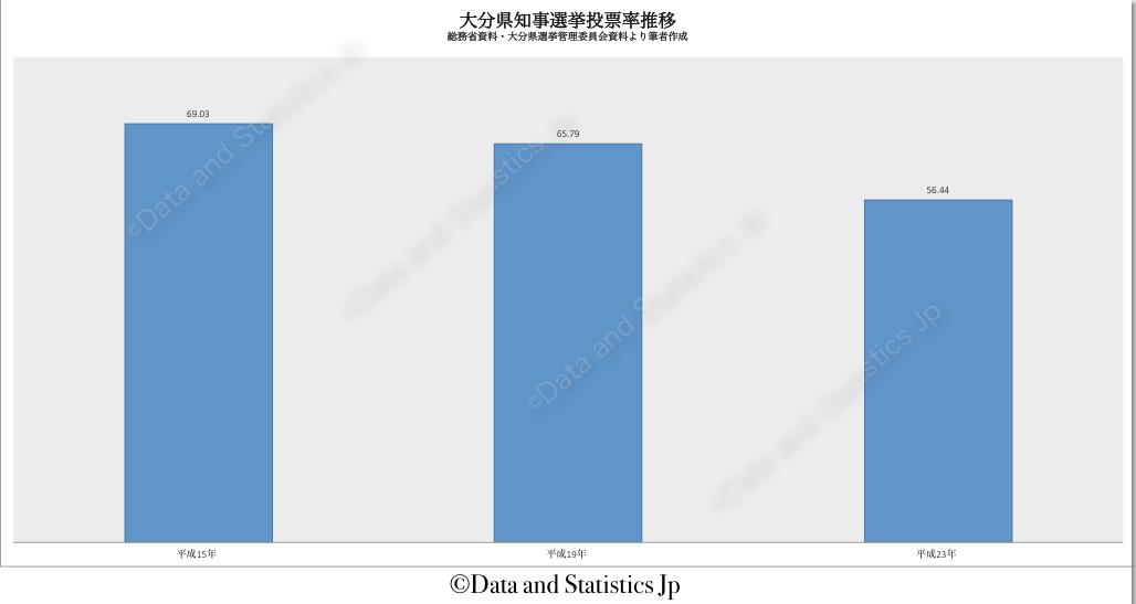 44大分県:投票率:知事選