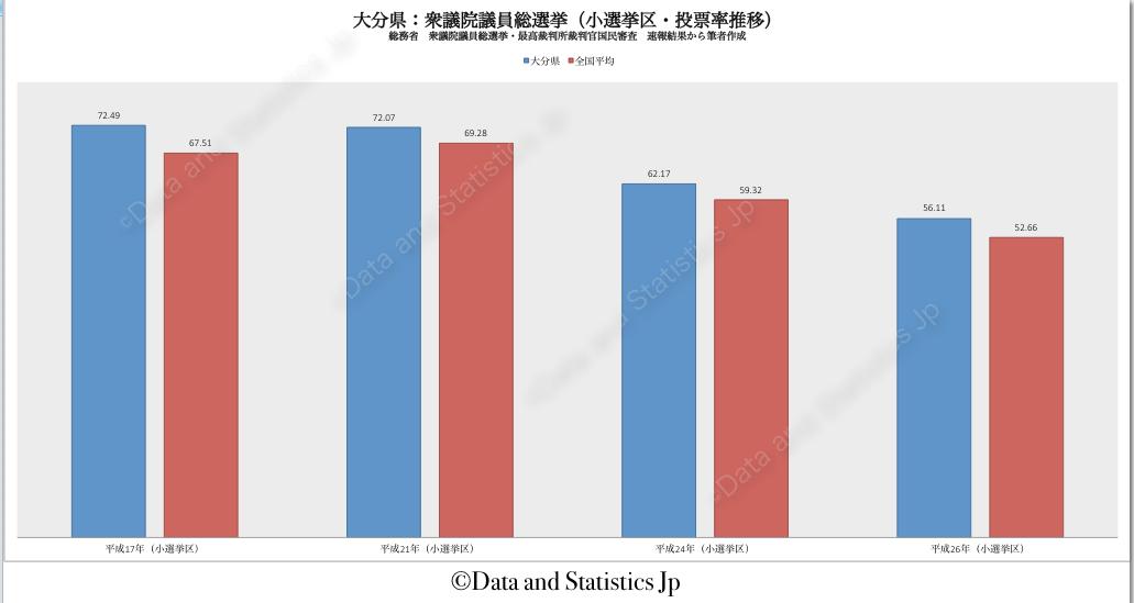 44大分県:投票率:衆院選