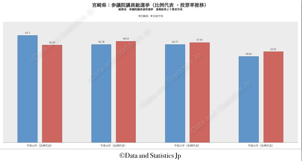 45宮崎県:投票率:参院選