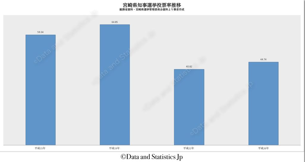 45宮崎県:投票率:知事選