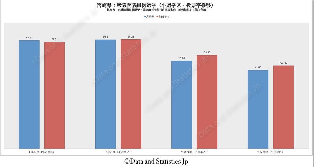 45宮崎県:投票率:衆院選