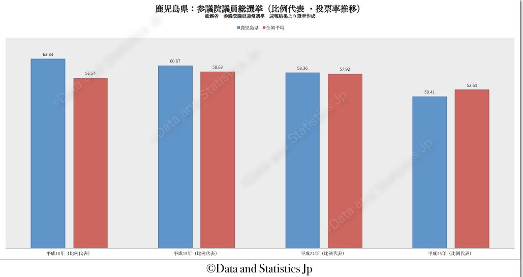 46鹿児島県:投票率:参院選