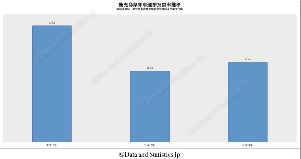 46鹿児島県:投票率:知事選