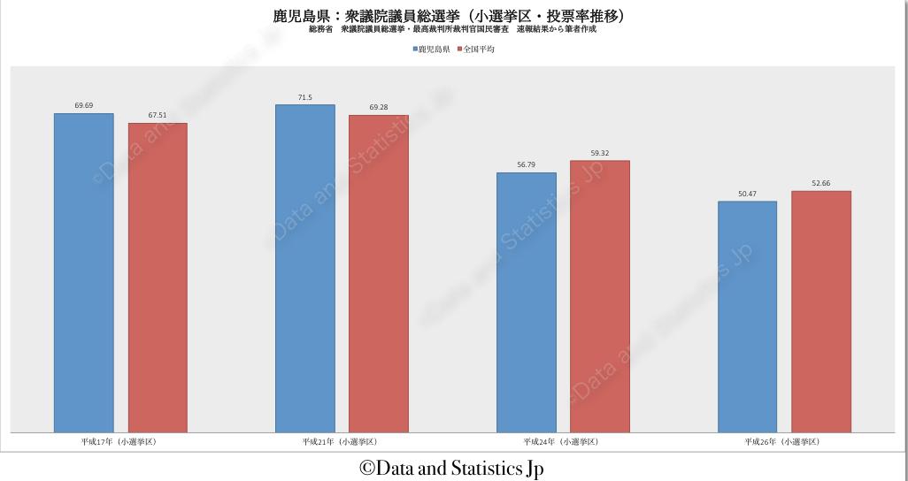 46鹿児島県:投票率:衆院選