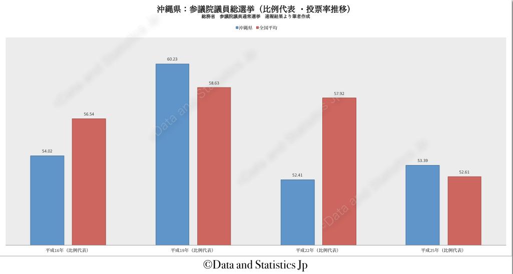 47沖縄県:投票率:参院選