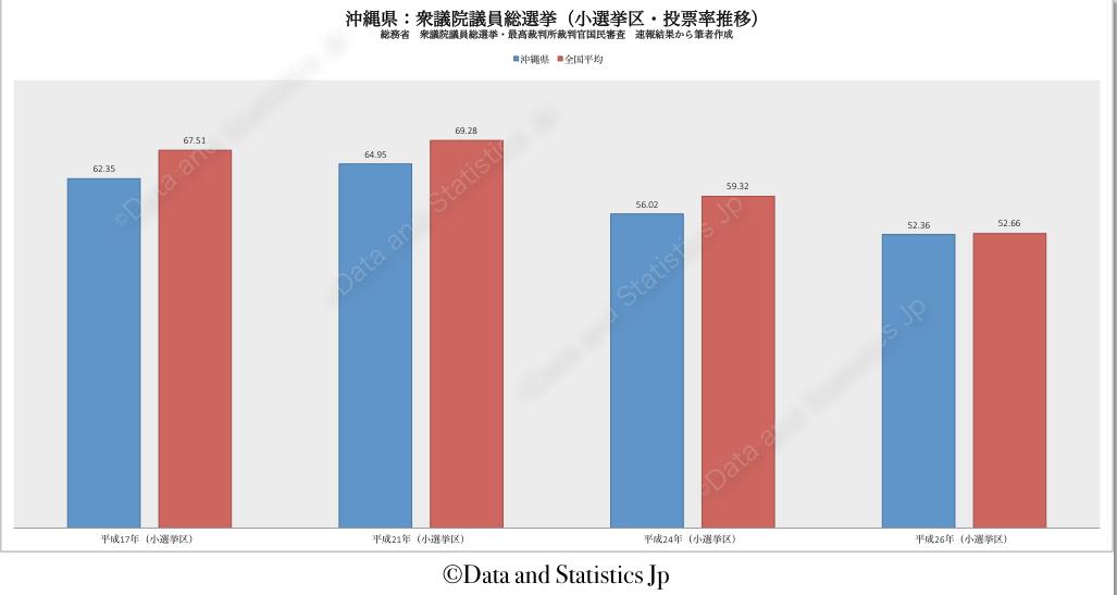 47沖縄県:投票率:衆院選