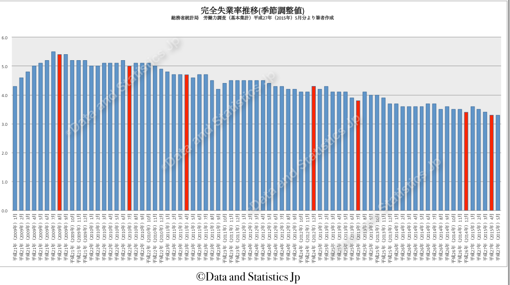 衆議院選挙・参議院選挙・統一地方選挙時における完全失業率