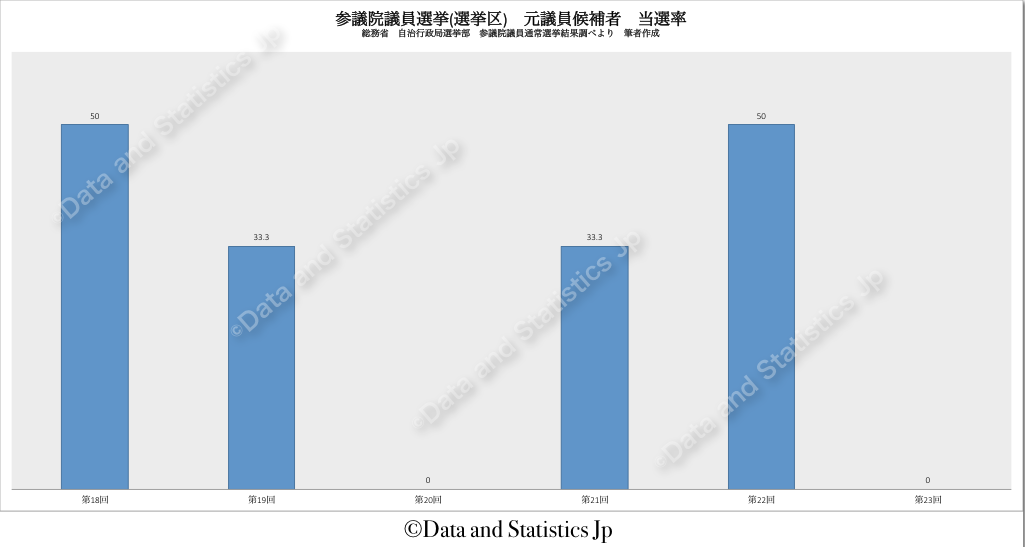 参議院議員選挙区選挙:元 候補者の当選率